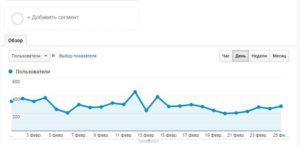 анализ аудитории в google analytics за месяц