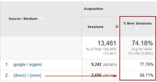 Некорректная настройка Google analytics ошибки