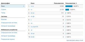 язык посетителей сайта