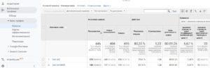 данные по неопределенному трафику в Google Analytics