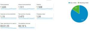Что такое показатель отказов в Google analytics график
