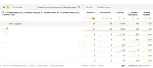 как в Яндекс Метрике посмотреть количество просмотров страницы для анализа