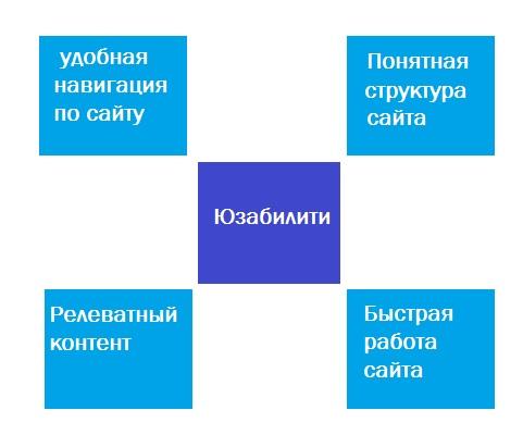 Как улучшить юзабилити сайта с помощью Яндекс Метрики
