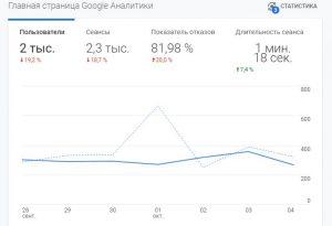 Что такое сеанс в google analytics показатель